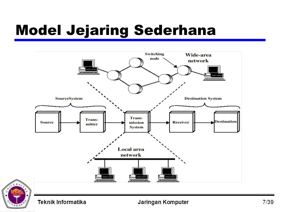 8/39 Jaringan KomputerTeknik Informatika Area Jejaring yang Luas zMencakup areal geografi luas zSebagai Tehnologi Alternatif yCircuit switching yPacket switching yFrame relay yAsynchronous Transfer Mode (ATM)