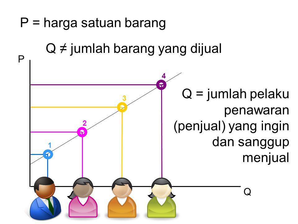 P Q P = harga satuan barang Q ≠ jumlah barang yang dijual Q = jumlah pelaku penawaran (penjual) yang ingin dan sanggup menjual 1 2 3 4
