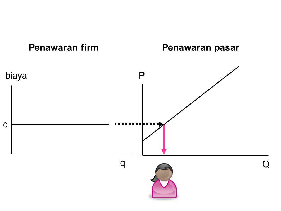 P Q biaya q c Penawaran firmPenawaran pasar