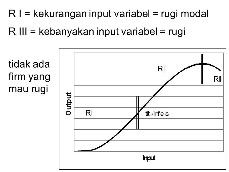 RI R I = kekurangan input variabel = rugi modal R III = kebanyakan input variabel = rugi tidak ada firm yang mau rugi