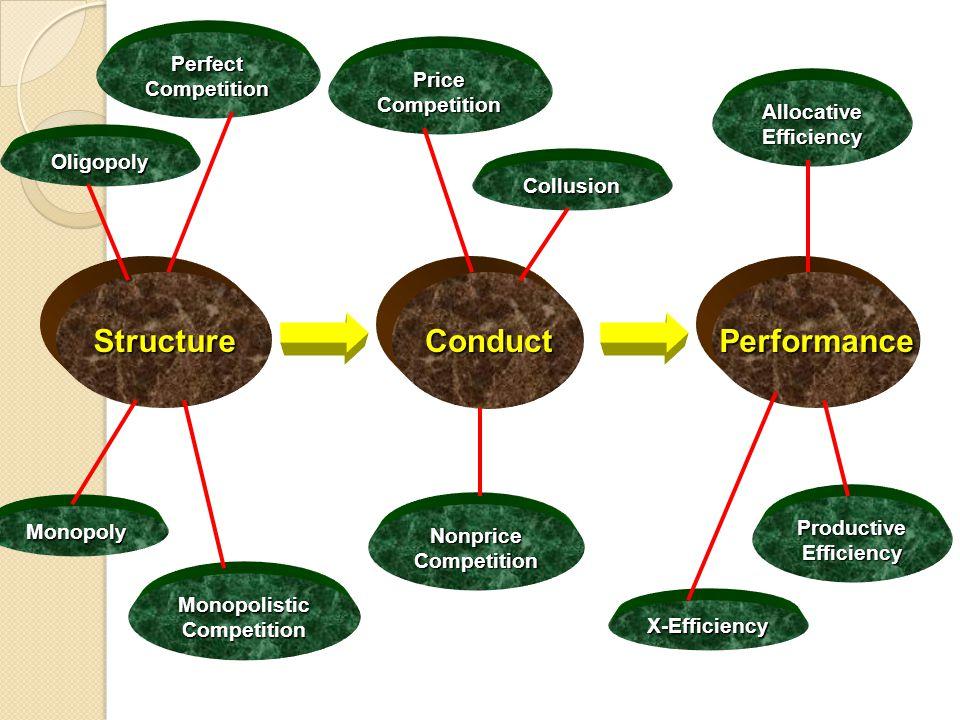 Inti dari Ekonomi Industri adalah pembahasan mengenai S-C-P di setiap struktur pasar yang ada.