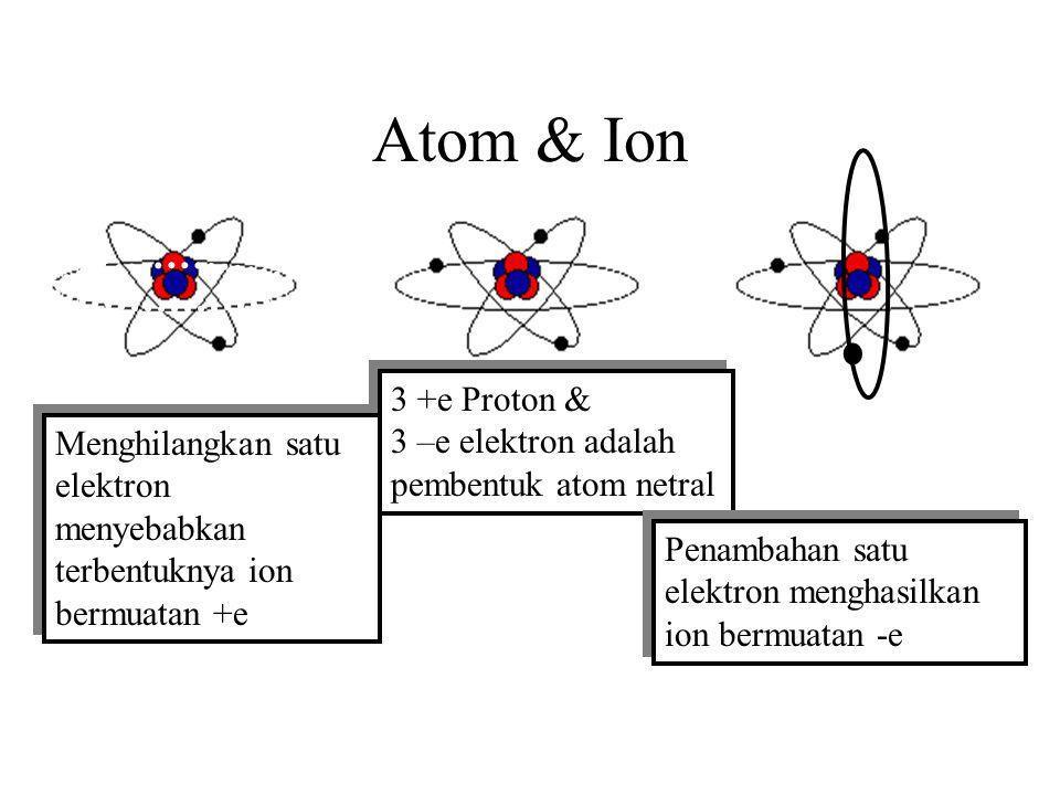 Kuantisasi Elektrostatik Penjelasan mikroskopik muatan Muatan satuan