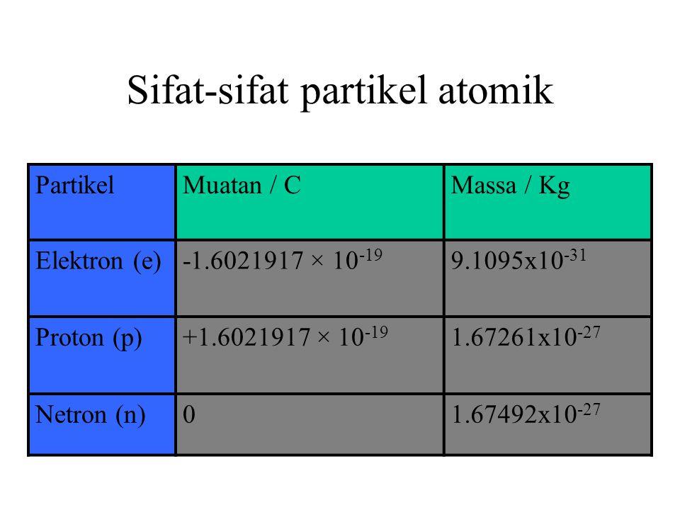 Satuan Muatan Oleh karena muatan adalah sifat fundamental materi, maka diperlukan satuan. Satuan alamiah muatan adalah e (muatan elektron) Satuan SI a