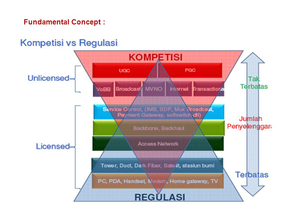 Fundamental Concept :