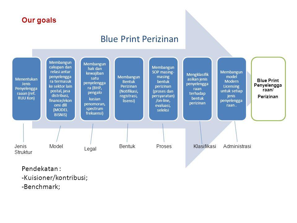 Melakukan pemetaan sinkronisasi Blue Print Perizinan dengan jenis penyelenggaraan eksisting (telco, broadcasting, aplikasi, konten) Membangun staging migrasi perizinan (pemenuhan kewajiban dan hak pemegang izin) Membangun model monitoring migrasi; Masa Transisi Pendekatan : -Kuisioner/kontribusi; -Benchmark; Model Integrasi Industri ICT Model Pengembangan Model Implementasi How to achieve the goal :