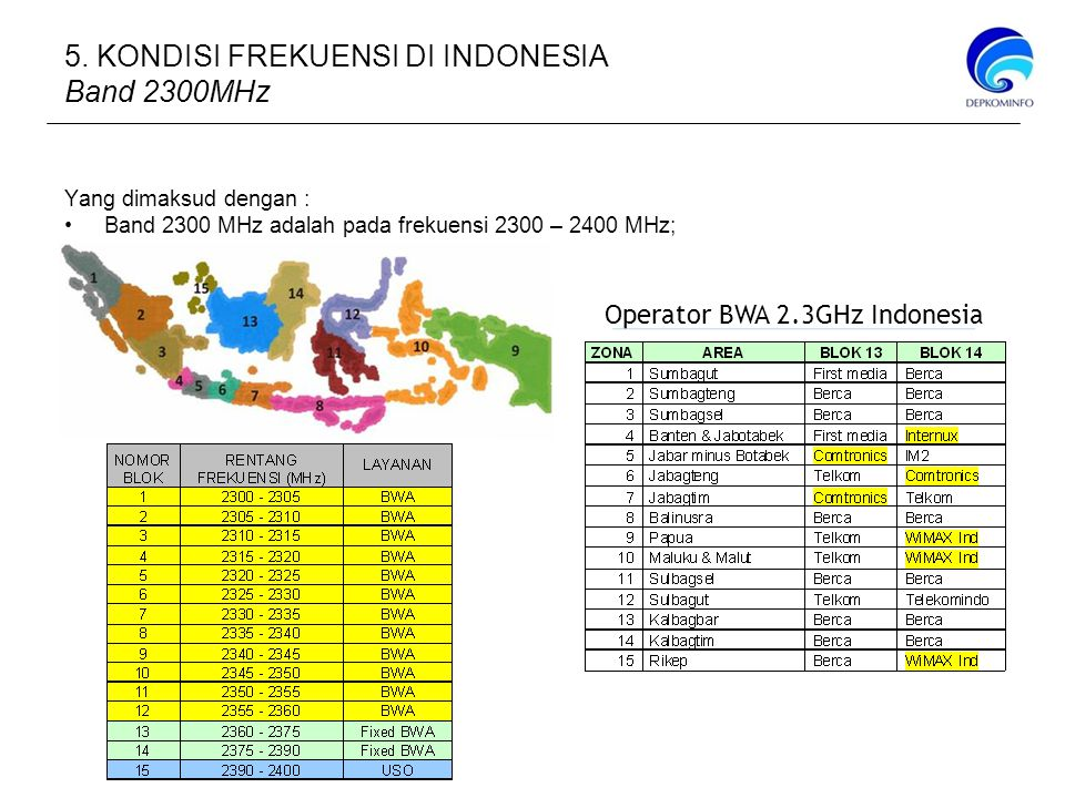 Yang dimaksud dengan : Band 2300 MHz adalah pada frekuensi 2300 – 2400 MHz; Operator BWA 2.3GHz Indonesia 5.