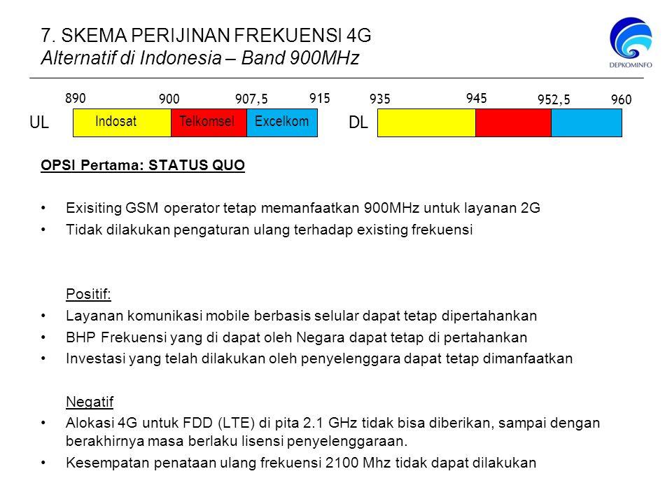OPSI Pertama: STATUS QUO Exisiting GSM operator tetap memanfaatkan 900MHz untuk layanan 2G Tidak dilakukan pengaturan ulang terhadap existing frekuensi Positif: Layanan komunikasi mobile berbasis selular dapat tetap dipertahankan BHP Frekuensi yang di dapat oleh Negara dapat tetap di pertahankan Investasi yang telah dilakukan oleh penyelenggara dapat tetap dimanfaatkan Negatif Alokasi 4G untuk FDD (LTE) di pita 2.1 GHz tidak bisa diberikan, sampai dengan berakhirnya masa berlaku lisensi penyelenggaraan.