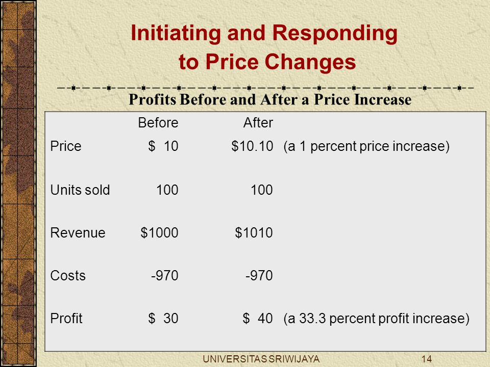 UNIVERSITAS SRIWIJAYA14 Profits Before and After a Price Increase BeforeAfter Price$ 10$10.10(a 1 percent price increase) Units sold100 Revenue$1000$1010 Costs-970 Profit$ 30$ 40(a 33.3 percent profit increase) Initiating and Responding to Price Changes