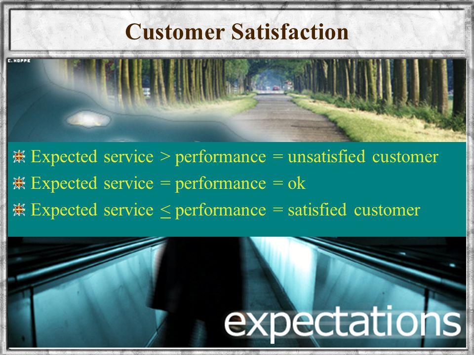 wellynailis@yahoo.com UNIVERSITAS SRIWIJAYA15 Customer Satisfaction Expected service > performance = unsatisfied customer Expected service = performan
