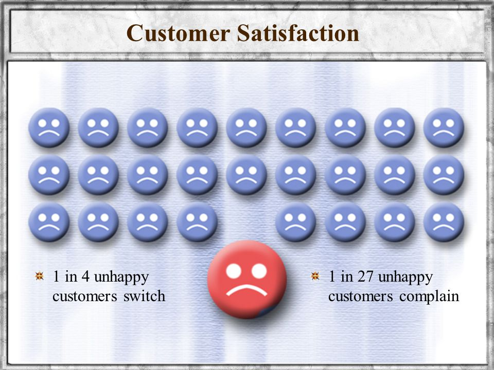 wellynailis@yahoo.com UNIVERSITAS SRIWIJAYA17 Customer Satisfaction 1 in 4 unhappy customers switch 1 in 27 unhappy customers complain