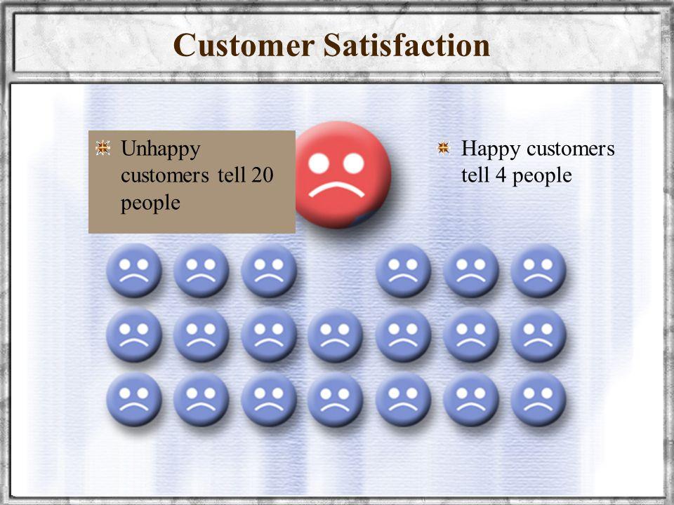 wellynailis@yahoo.com UNIVERSITAS SRIWIJAYA18 Unhappy customers tell 20 people Happy customers tell 4 people Customer Satisfaction