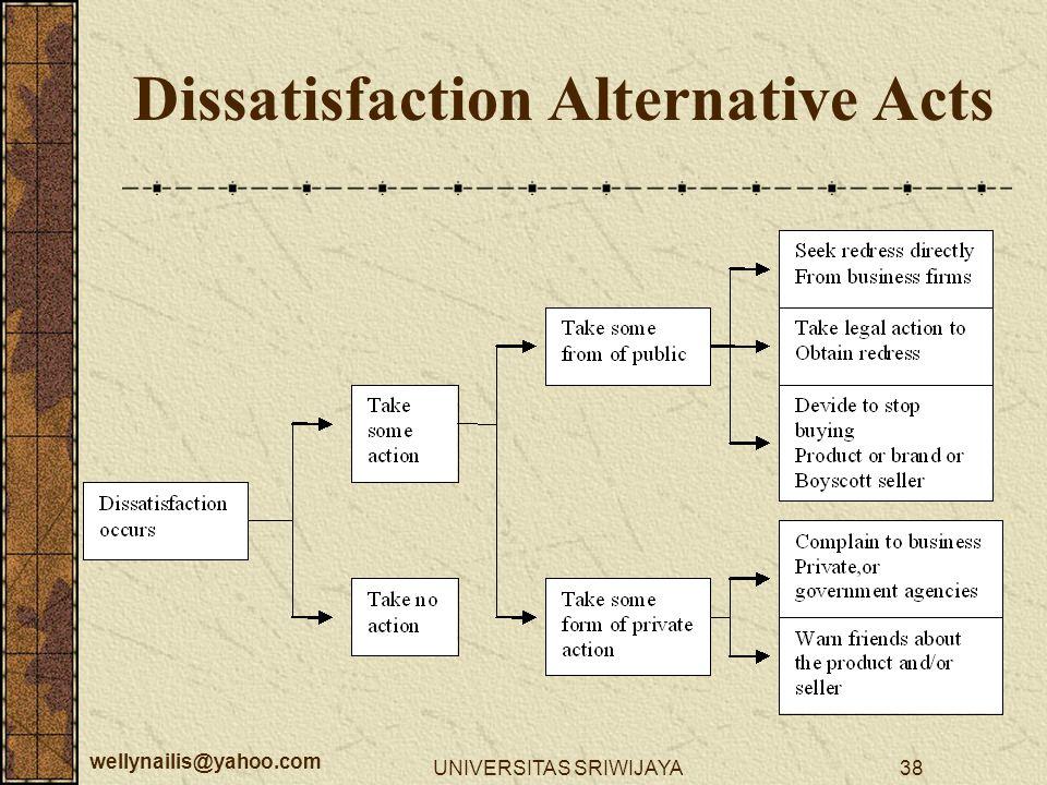 wellynailis@yahoo.com UNIVERSITAS SRIWIJAYA38 Dissatisfaction Alternative Acts