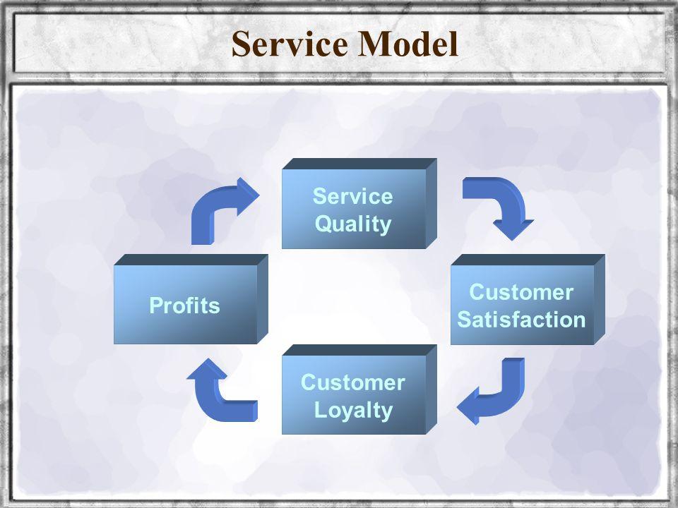 wellynailis@yahoo.com UNIVERSITAS SRIWIJAYA7 Service Model Service Quality Profits Customer Satisfaction Customer Loyalty