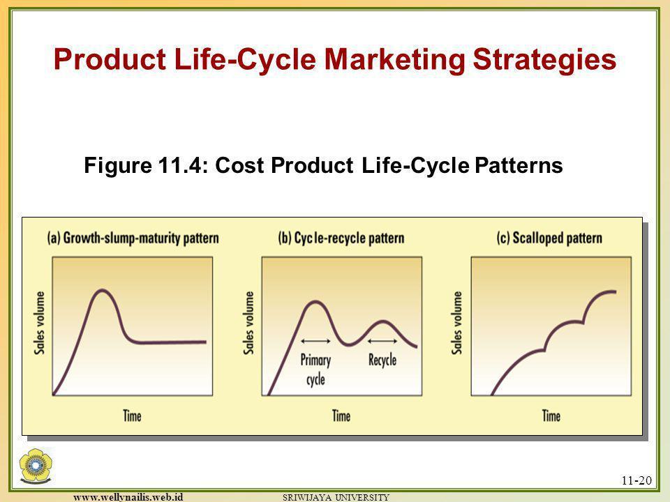 www.wellynailis.web.id SRIWIJAYA UNIVERSITY 11-19 Figure 11.3: Sales and Profit Life Cycles