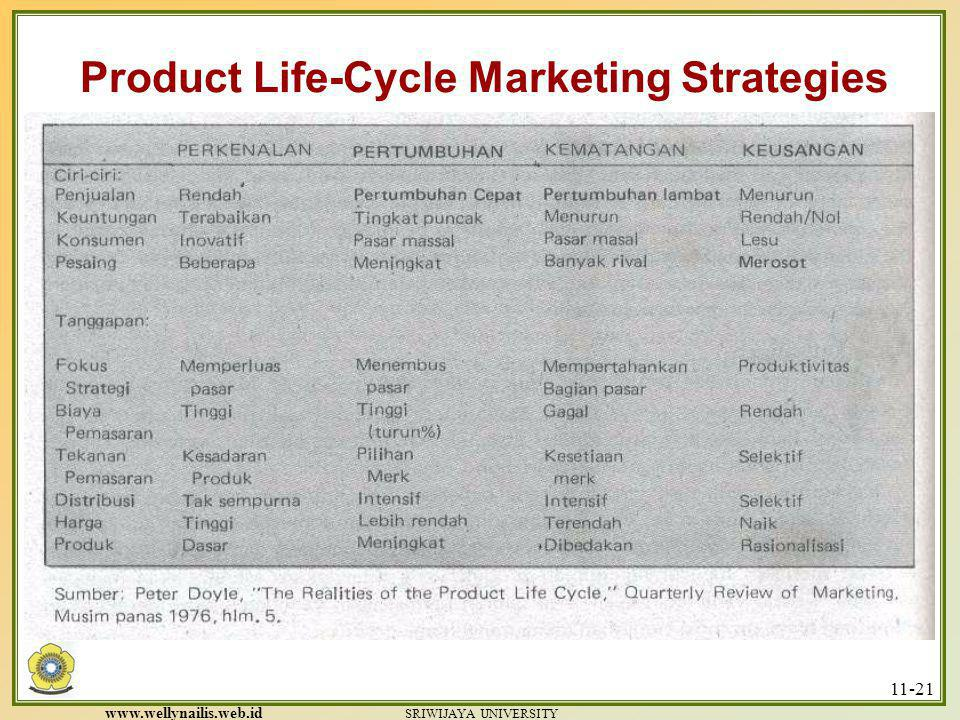 www.wellynailis.web.id SRIWIJAYA UNIVERSITY 11-20 Figure 11.4: Cost Product Life-Cycle Patterns Product Life-Cycle Marketing Strategies