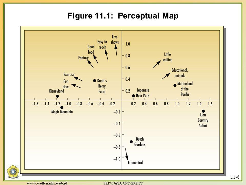 www.wellynailis.web.id SRIWIJAYA UNIVERSITY 11-7 POSITIONING KESALAHAN POSITIONING (Major positioning errors)  UNDERPOSITIONING : Konsumen tidak meng