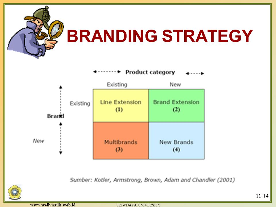 www.wellynailis.web.id SRIWIJAYA UNIVERSITY 11-13 BRANDING STRATEGY Developing a Brand Name Should suggest product benefit or quality Easy to spell, r