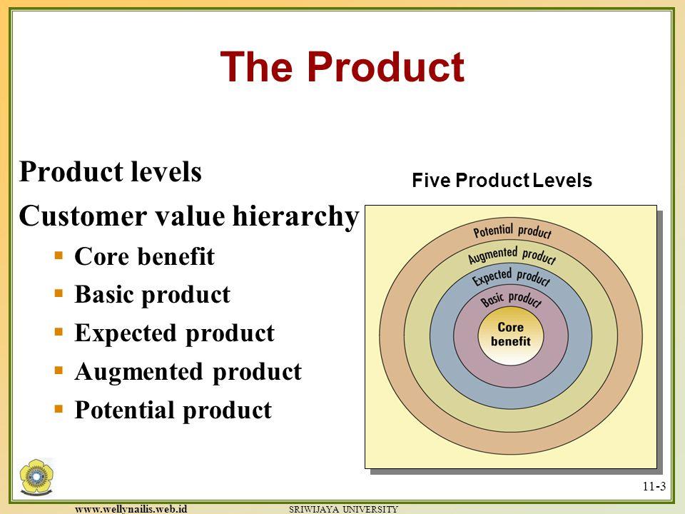 www.wellynailis.web.id SRIWIJAYA UNIVERSITY 11-2 KONSEP DASAR PRODUK What is Product .