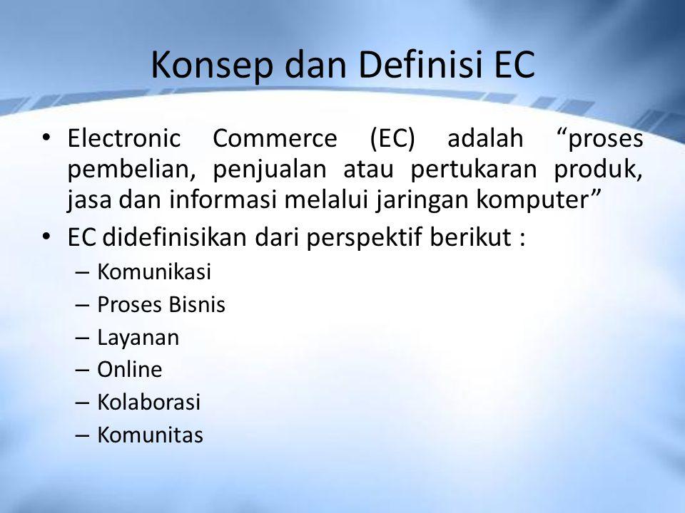 Konsep dan Definisi EC Electronic Commerce (EC) adalah proses pembelian, penjualan atau pertukaran produk, jasa dan informasi melalui jaringan komputer EC didefinisikan dari perspektif berikut : – Komunikasi – Proses Bisnis – Layanan – Online – Kolaborasi – Komunitas