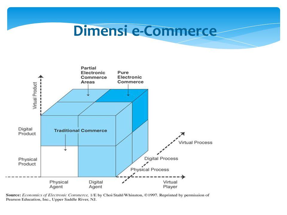 Model Bisnis Umum EC (lanjut) 8.Personalisasi (kustomisasi) produk atau jasa; menciptakan produk atau jasa sesuai dengan spesifikasi yang diminta pembeli 9.Pasar elektronik (e-market) dan exchange 10.