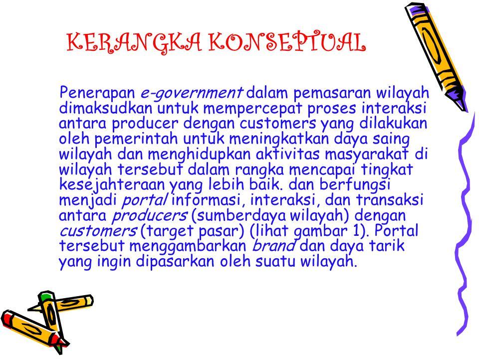 KERANGKA KONSEPTUAL Penerapan e-government dalam pemasaran wilayah dimaksudkan untuk mempercepat proses interaksi antara producer dengan customers yan