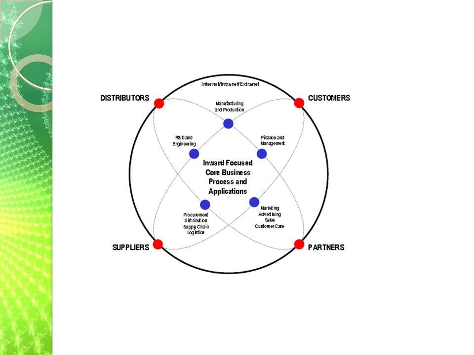 Cont'd Tiga jenis jaringan teknologi informasi biasanya dibangun pada sebuah perusahaan, yaitu: internet, intranet, dan ekstranet.