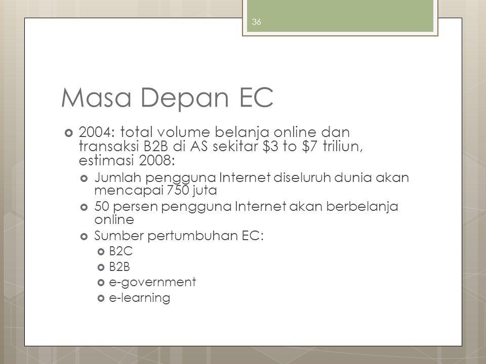 Masa Depan EC  2004: total volume belanja online dan transaksi B2B di AS sekitar $3 to $7 triliun, estimasi 2008:  Jumlah pengguna Internet diseluru