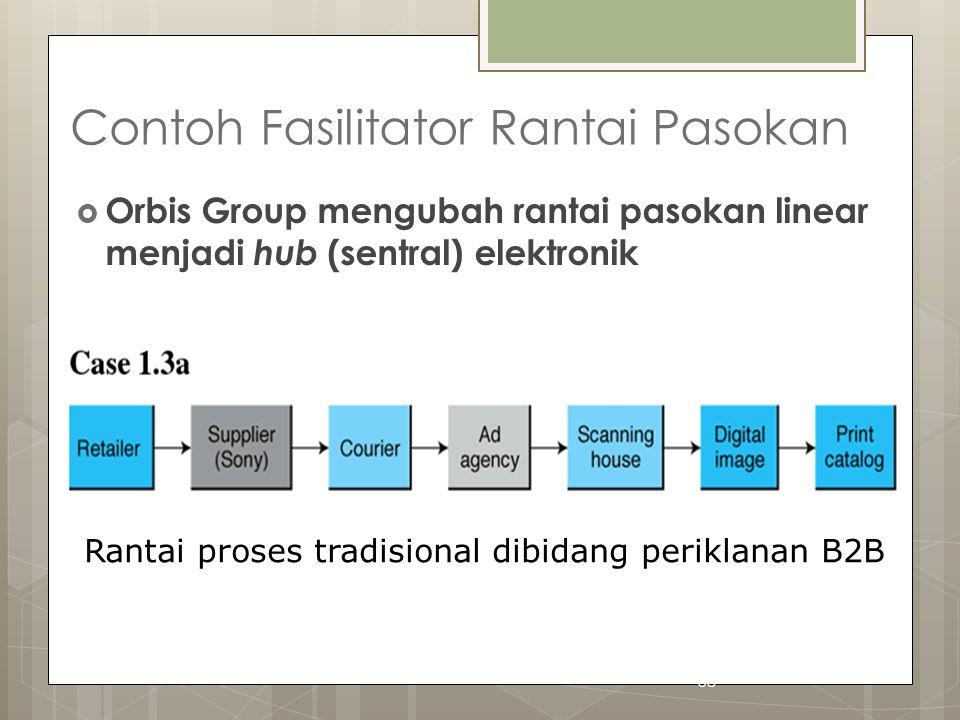 53 Contoh Fasilitator Rantai Pasokan  Orbis Group mengubah rantai pasokan linear menjadi hub (sentral) elektronik Rantai proses tradisional dibidang