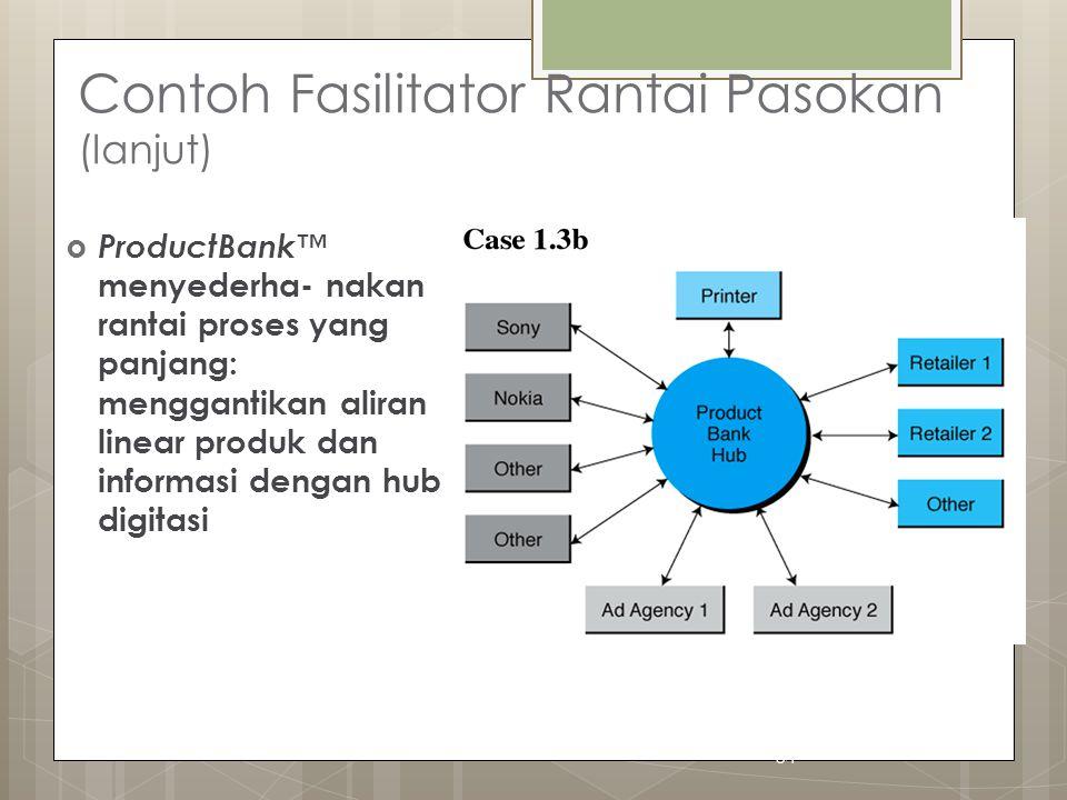 54 Contoh Fasilitator Rantai Pasokan (lanjut)  ProductBank™ menyederha- nakan rantai proses yang panjang: menggantikan aliran linear produk dan informasi dengan hub digitasi