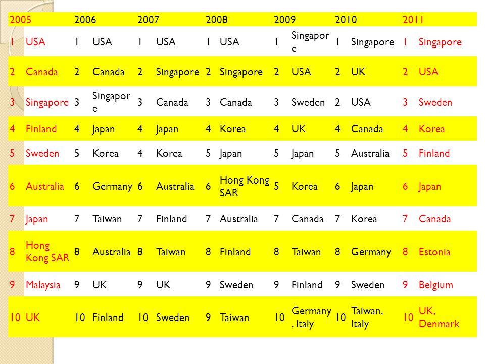 2005200620072008200920102011 1USA1 1 1 1 Singapor e 1 1 2Canada2 2Singapore2 2USA2UK2USA 3Singapore3 3Canada3 3Sweden2USA3Sweden 4Finland4Japan4 4Kore