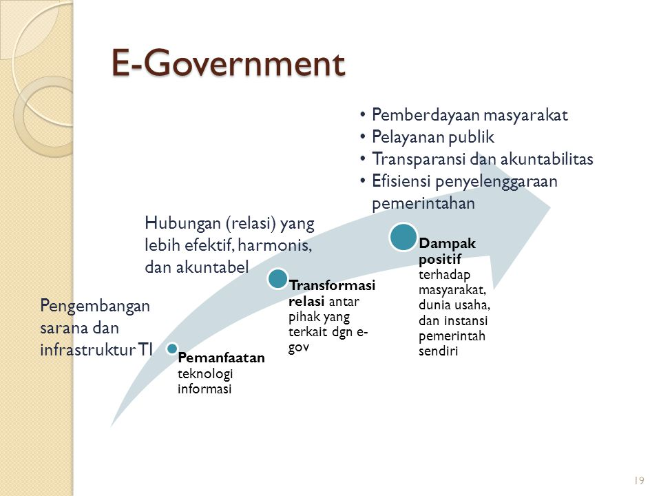 E-Government 19 Pemanfaatan teknologi informasi Transformasi relasi antar pihak yang terkait dgn e- gov Dampak positif terhadap masyarakat, dunia usah