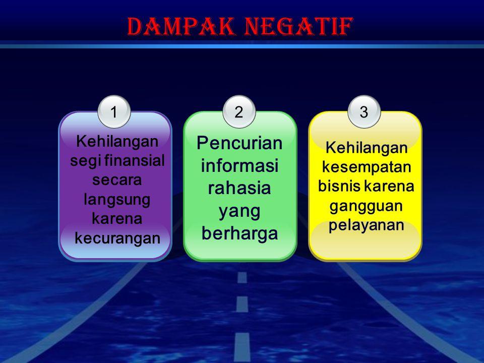 Dampak Negatif 1 Kehilangan segi finansial secara langsung karena kecurangan 3 Kehilangan kesempatan bisnis karena gangguan pelayanan 2 Pencurian info