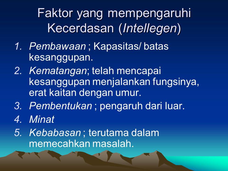 Faktor yang mempengaruhi Kecerdasan (Intellegen) 1.Pembawaan ; Kapasitas/ batas kesanggupan.