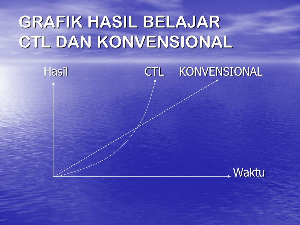 GRAFIK HASIL BELAJAR CTL DAN KONVENSIONAL Hasil CTL KONVENSIONAL Hasil CTL KONVENSIONAL Waktu Waktu