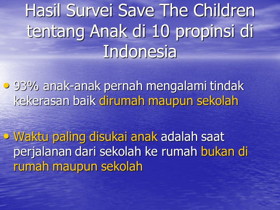 Hasil Survei Save The Children tentang Anak di 10 propinsi di Indonesia 93% anak-anak pernah mengalami tindak kekerasan baik dirumah maupun sekolah 93% anak-anak pernah mengalami tindak kekerasan baik dirumah maupun sekolah Waktu paling disukai anak adalah saat perjalanan dari sekolah ke rumah bukan di rumah maupun sekolah Waktu paling disukai anak adalah saat perjalanan dari sekolah ke rumah bukan di rumah maupun sekolah