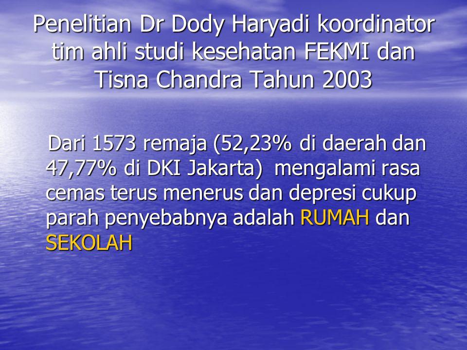 Penelitian Dr Dody Haryadi koordinator tim ahli studi kesehatan FEKMI dan Tisna Chandra Tahun 2003 Dari 1573 remaja (52,23% di daerah dan 47,77% di DKI Jakarta) mengalami rasa cemas terus menerus dan depresi cukup parah penyebabnya adalah RUMAH dan SEKOLAH Dari 1573 remaja (52,23% di daerah dan 47,77% di DKI Jakarta) mengalami rasa cemas terus menerus dan depresi cukup parah penyebabnya adalah RUMAH dan SEKOLAH