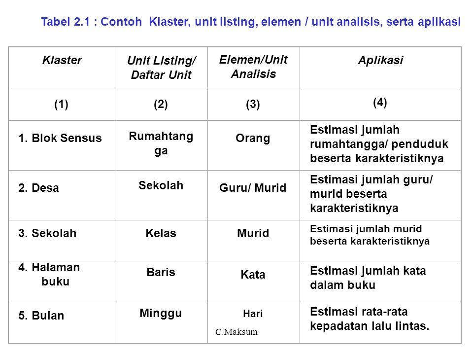 C.Maksum a) Notasi = jumlah klaster populasi = jumlah klaster sampel = jumlah elemen dalam klaster = nilai karakteristik elemen ke klaster ke = rerata elemen pada klaster ke = rerata klaster = rerata dari rerata klaster dalam populasi = rerata elemen dalam populasi = mean square antar elemen pada klaster ke 2) Klaster dengan jumlah unit sama (equal cluster)