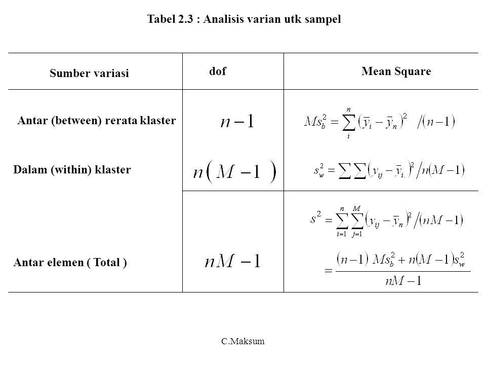 C.Maksum Tabel 2.3 : Analisis varian utk sampel Antar (between) rerata klaster Dalam (within) klaster Antar elemen ( Total ) dofMean Square Sumber variasi