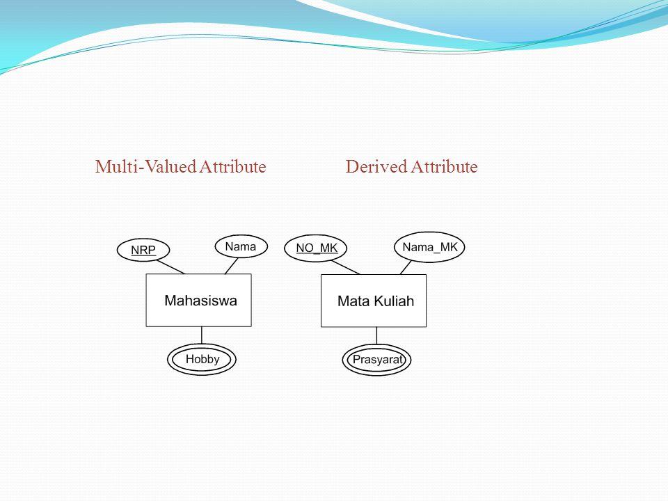 Multi-Valued AttributeDerived Attribute