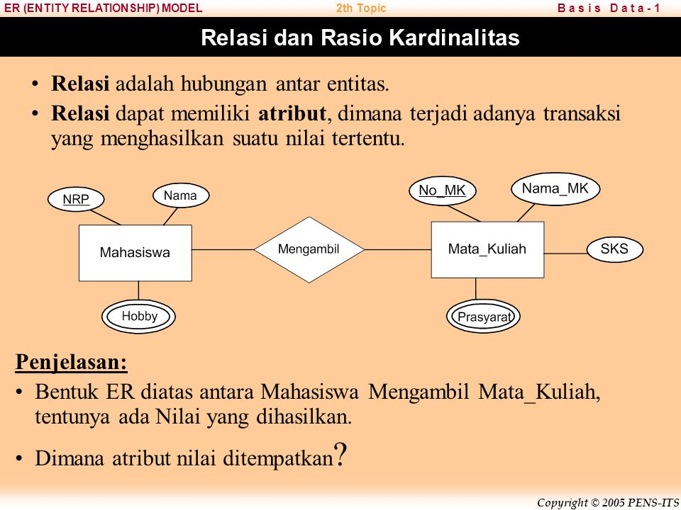 Copyright © 2005 PENS-ITS B a s i s D a t a - 1ER (ENTITY RELATIONSHIP) MODEL2th Topic Lessons 1.ER Data Model 2.Jenis atribut dan Notasi ER Diagram 3
