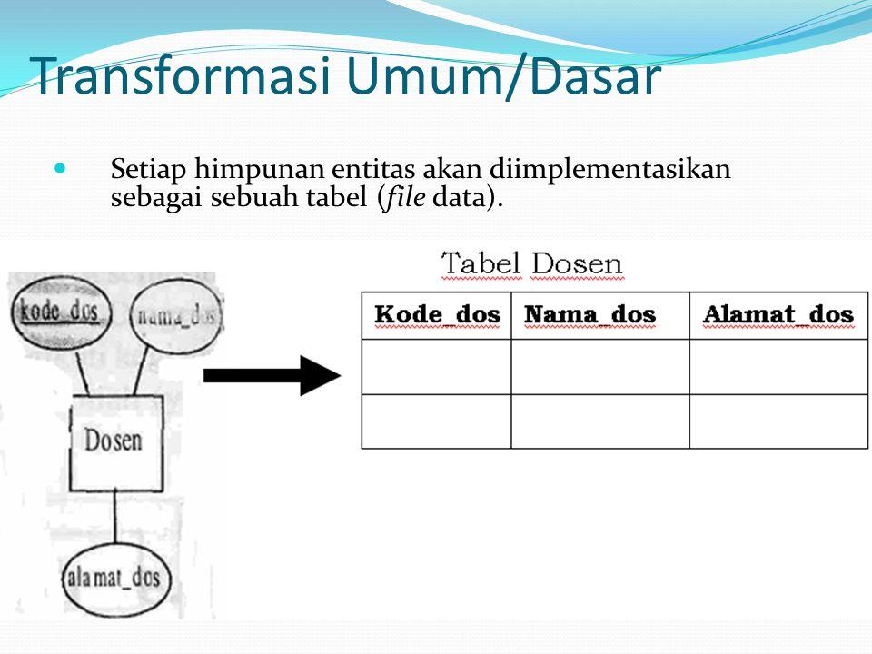 Implementasi Relasi 1 - 1