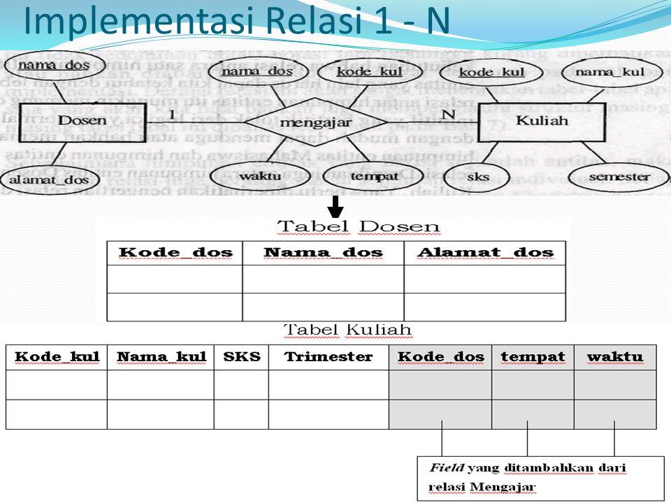 Implementasi Relasi Multi Entitas Jika Relasi Ruang – Kuliah = N – N, maka dibentuk tabel baru
