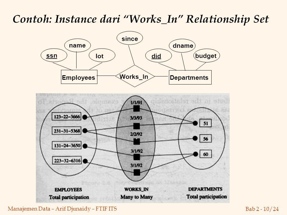 "Bab 2 - 10/24 Manajemen Data – Arif Djunaidy – FTIF ITS Contoh: Instance dari ""Works_In"" Relationship Set lot dname budget did since name Works_In Dep"