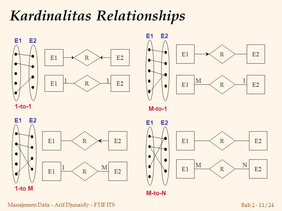 Bab 2 - 11/24 Manajemen Data – Arif Djunaidy – FTIF ITS Kardinalitas Relationships 1-to M 1-to-1 E1 E2 R E1E2 E1 E2 R E1E2 M-to-1 R E1E2 M-to-N R E1E2