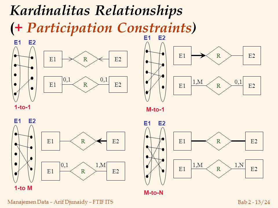 Bab 2 - 13/24 Manajemen Data – Arif Djunaidy – FTIF ITS Kardinalitas Relationships ( + Participation Constraints) 1-to M 1-to-1 E1 E2 R E1E2 E1 E2 R E