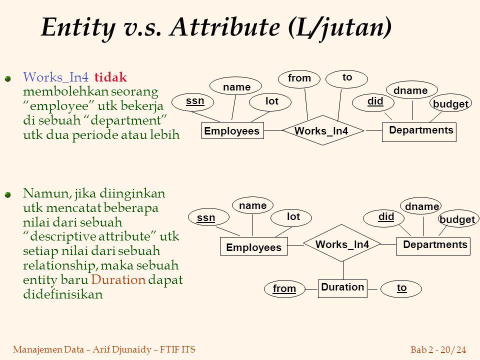 "Bab 2 - 20/24 Manajemen Data – Arif Djunaidy – FTIF ITS Entity v.s. Attribute (L/jutan) Works_In4 tidak membolehkan seorang ""employee"" utk bekerja di"
