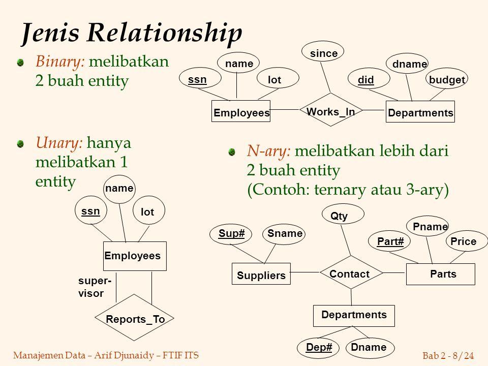 Bab 2 - 8/24 Manajemen Data – Arif Djunaidy – FTIF ITS Binary: melibatkan 2 buah entity Jenis Relationship Unary: hanya melibatkan 1 entity N-ary: mel
