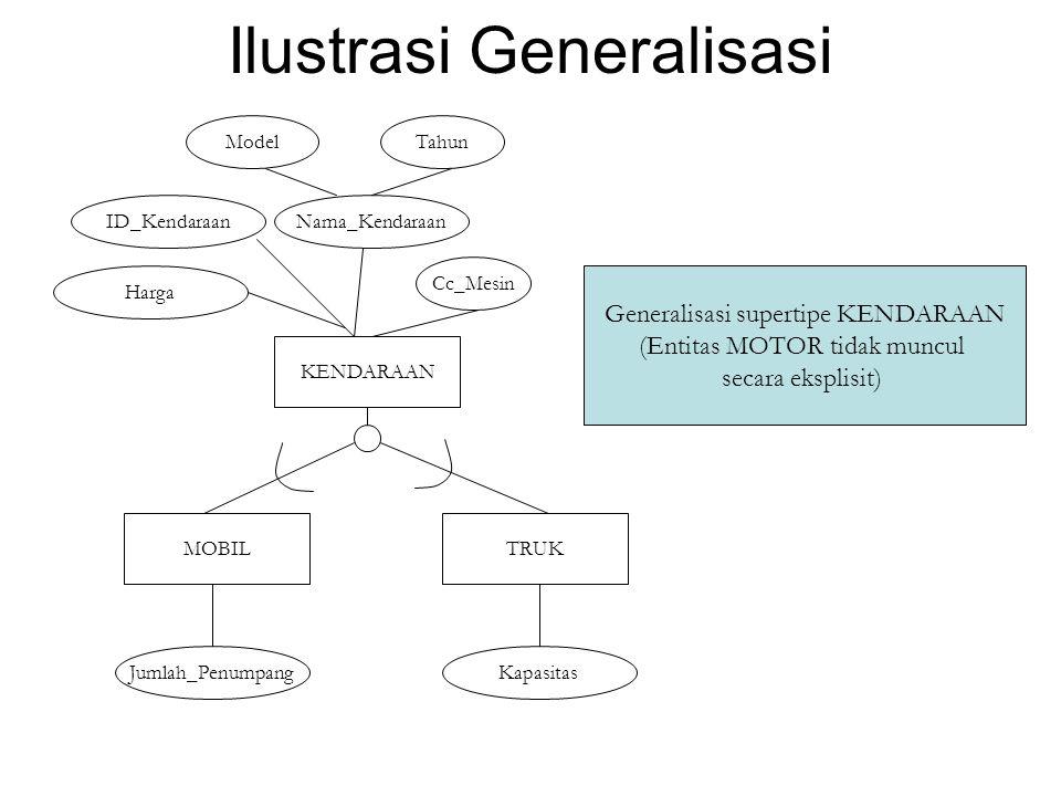 Ilustrasi Generalisasi KENDARAAN ID_KendaraanNama_Kendaraan ModelTahun Jumlah_Penumpang Harga Cc_Mesin MOBIL Kapasitas Generalisasi supertipe KENDARAA