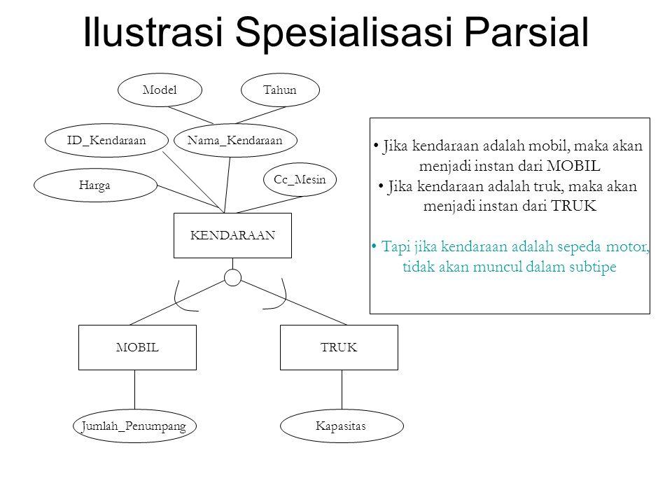 Ilustrasi Spesialisasi Parsial KENDARAAN ID_KendaraanNama_Kendaraan ModelTahun Jumlah_Penumpang Harga Cc_Mesin MOBIL Kapasitas Jika kendaraan adalah m