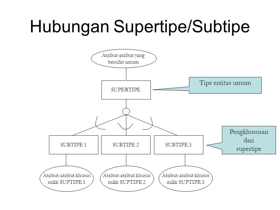Notasi Hubungan Supertipe/Subtipe Simbol lingkaran digunakan untuk menghubungkan garis ke supertipe dan suptipe Simbol Bentuk-U pada garis yang menghubungkan simbol lingkaran dan suptipe menyatakan bahwa suptipe adalah bagian dari supertipe